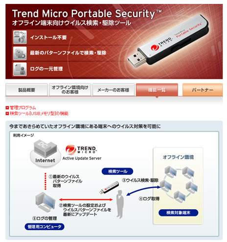 Trend Micro Portable Securityが78,120円 2013年2月