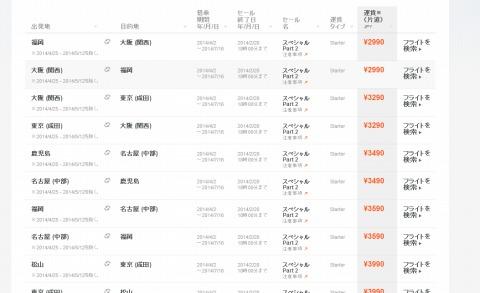 格安航空券の価格表