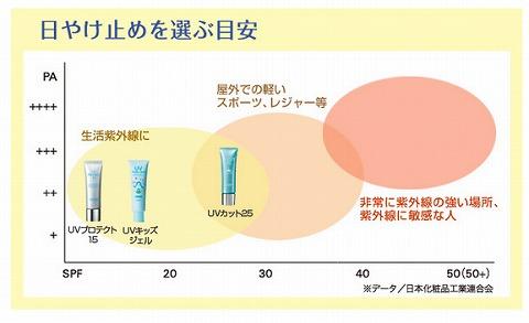 紫外線のケアアイテムの比較