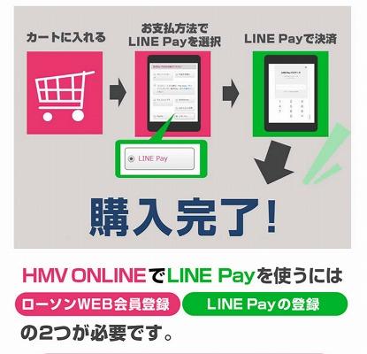 LINE Payを使う方法